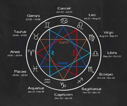 Star-sign-chart.jpg
